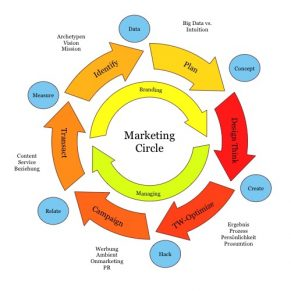 Marketing Circle 2.0