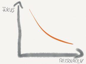 Das Attention-Konzept und die Unternehmensführung. Teil 3: Ressourceneinsatz optimieren durch Focussierung