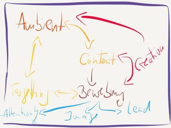 Die Zukunft des Marketing ist das Management einer integrierten Kommunikationskette: das Integrated Communication Chain Management (ICCM)
